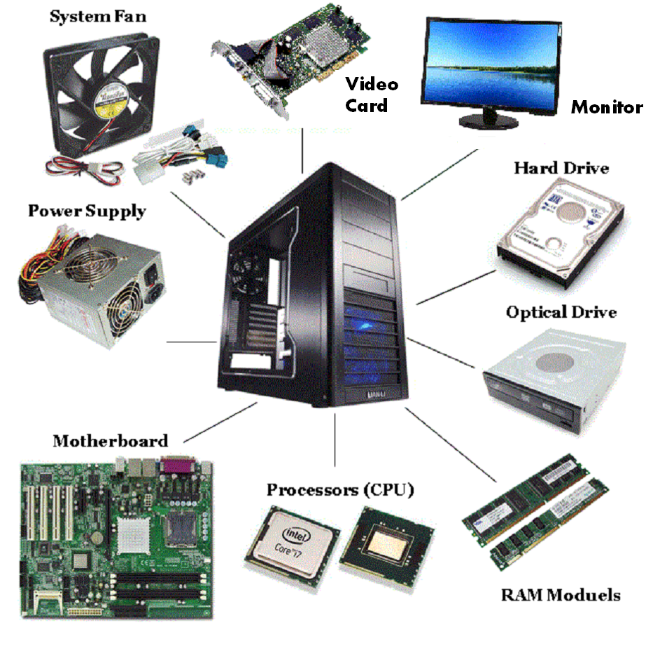 the various components that make up a computer Computer cases house the motherboards and motherboards hold many other components the size of the computer case depends on the form-factor of all the computer data, operating systems and software are stored in these computer components mainly the significance of hard-drives is to store.