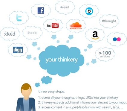 How thinkery can help you